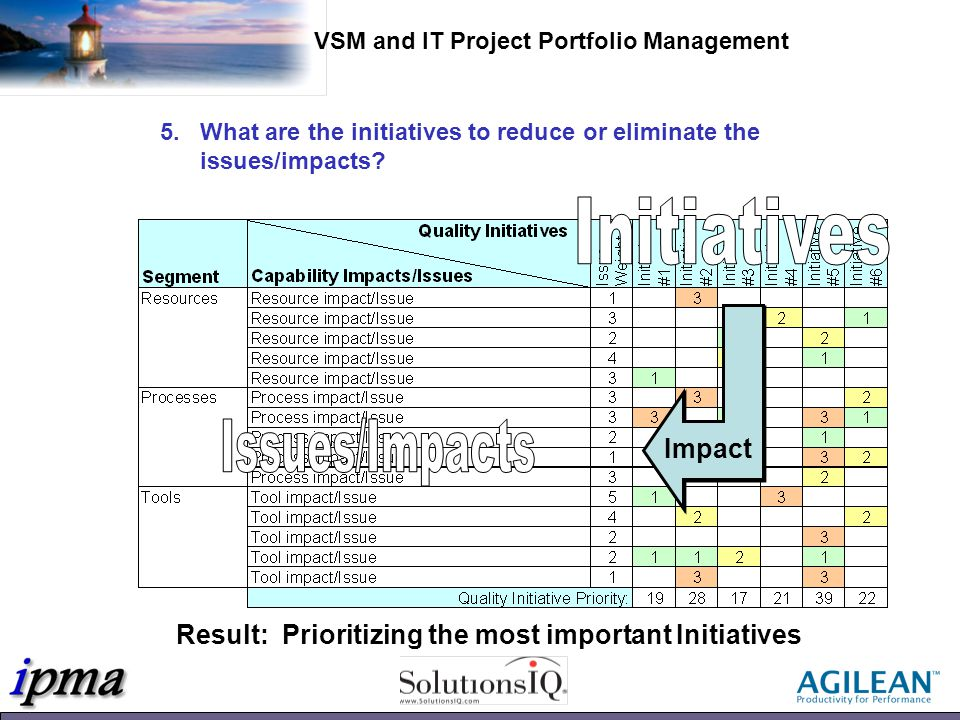 Result: Prioritizing the most important Initiatives Impact 5.What are the initiatives to reduce or eliminate the issues/impacts.