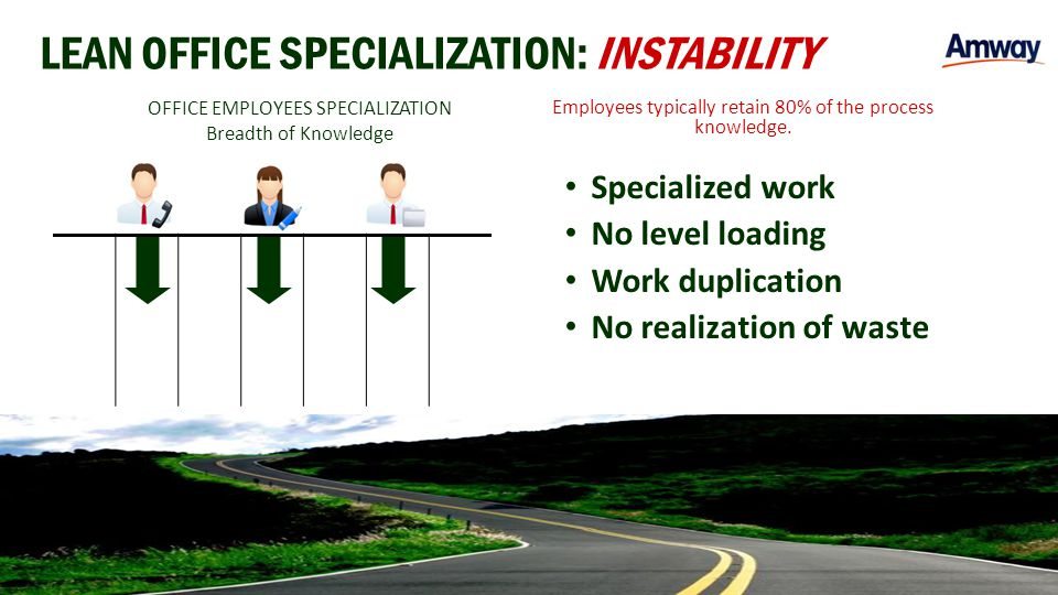 LEAN OFFICE SPECIALIZATION: INSTABILITY Specialized work No level loading Work duplication No realization of waste OFFICE EMPLOYEES SPECIALIZATION Bre