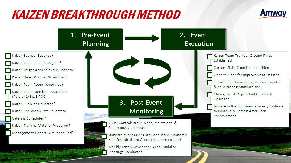 1.Pre-Event Planning 2.Event Execution 3.Post-Event Monitoring Kaizen Sponsor Secured? Kaizen Team Leader assigned? Kaizen Target Area Selected/Scoped
