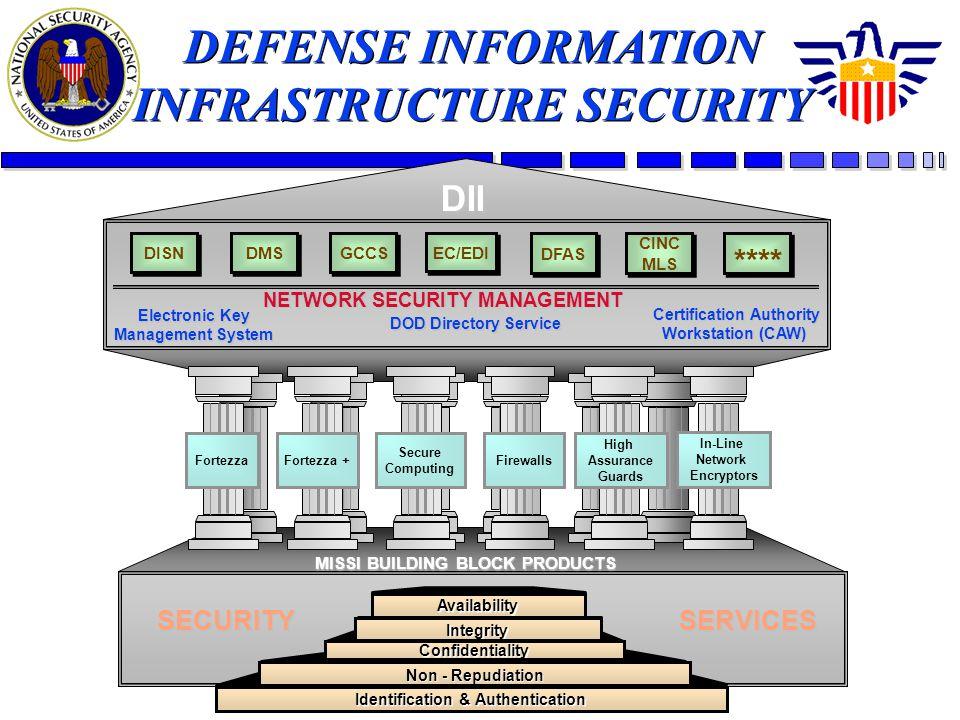 DISN DMS GCCS EC/EDI CINC MLS CINC MLS DFAS NETWORK SECURITY MANAGEMENT Electronic Key Management System Certification Authority Workstation (CAW) DOD