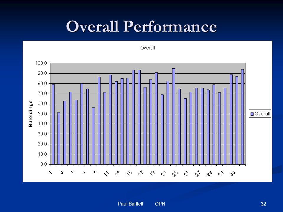 32Paul Bartlett OPN Overall Performance