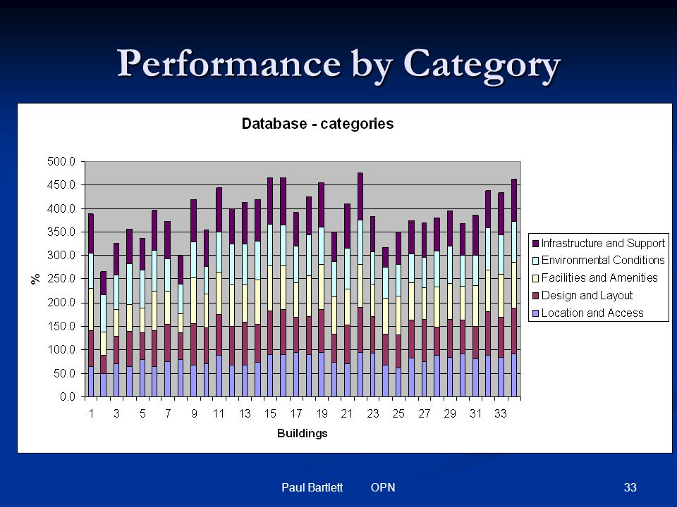 33Paul Bartlett OPN Performance by Category