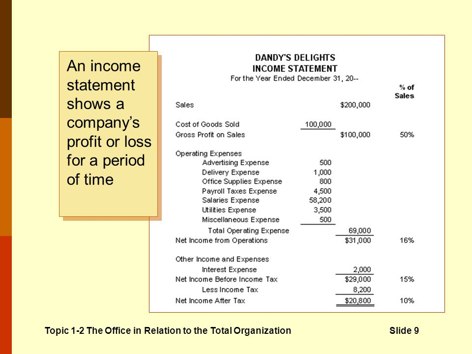 Topic 1-2 The Office in Relation to the Total OrganizationSlide 9 An income statement shows a companys profit or loss for a period of time