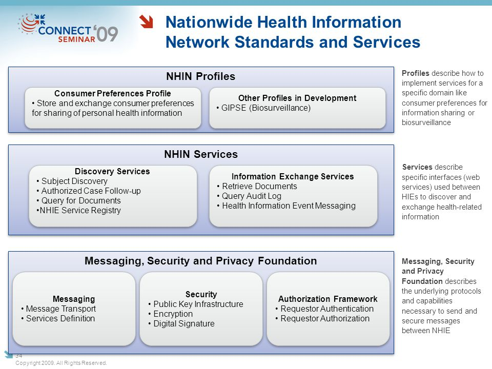 Nationwide Health Information Network Standards and Services Profiles describe how to implement services for a specific domain like consumer preferenc
