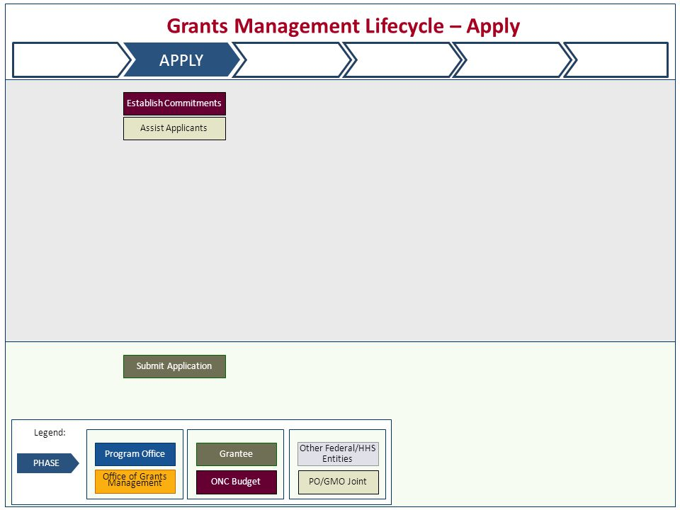 Submit Application Assist Applicants Establish Commitments APPLY ESTABLISHREVIEWAWARDMANAGECLOSEOUT Legend: PHASE Grantee Office of Grants Management Program Office ONC Budget Other Federal/HHS Entities PO/GMO Joint Grants Management Lifecycle – Apply