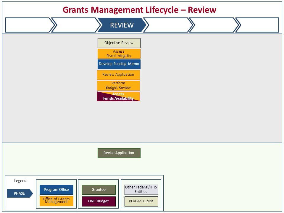 Review Application Perform Budget Review Objective Review Assess Fiscal Integrity Develop Funding Memo Revise Application APPLY ESTABLISH REVIEW AWARDMANAGECLOSEOUT Legend: PHASE Grantee Office of Grants Management Program Office ONC Budget Other Federal/HHS Entities PO/GMO Joint Assess Funds Availability Grants Management Lifecycle – Review