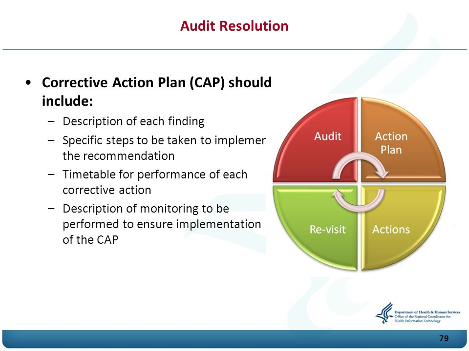 79 Audit Resolution Corrective Action Plan (C A P) should include: –Description of each finding –Specific steps to be taken to implement the recommendation –Timetable for performance of each corrective action –Description of monitoring to be performed to ensure implementation of the C A P