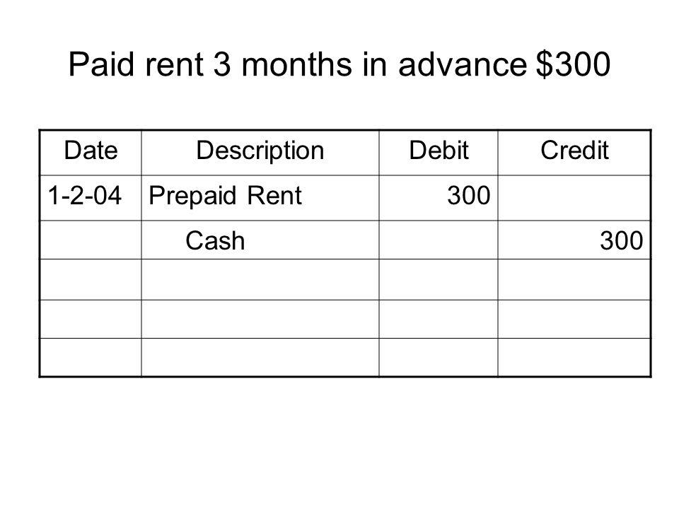 Paid rent 3 months in advance $300 DateDescriptionDebitCredit 1-2-04Prepaid Rent300 Cash300