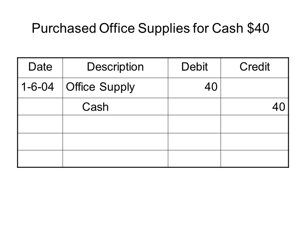 Purchased Office Supplies for Cash $40 DateDescriptionDebitCredit 1-6-04Office Supply40 Cash40