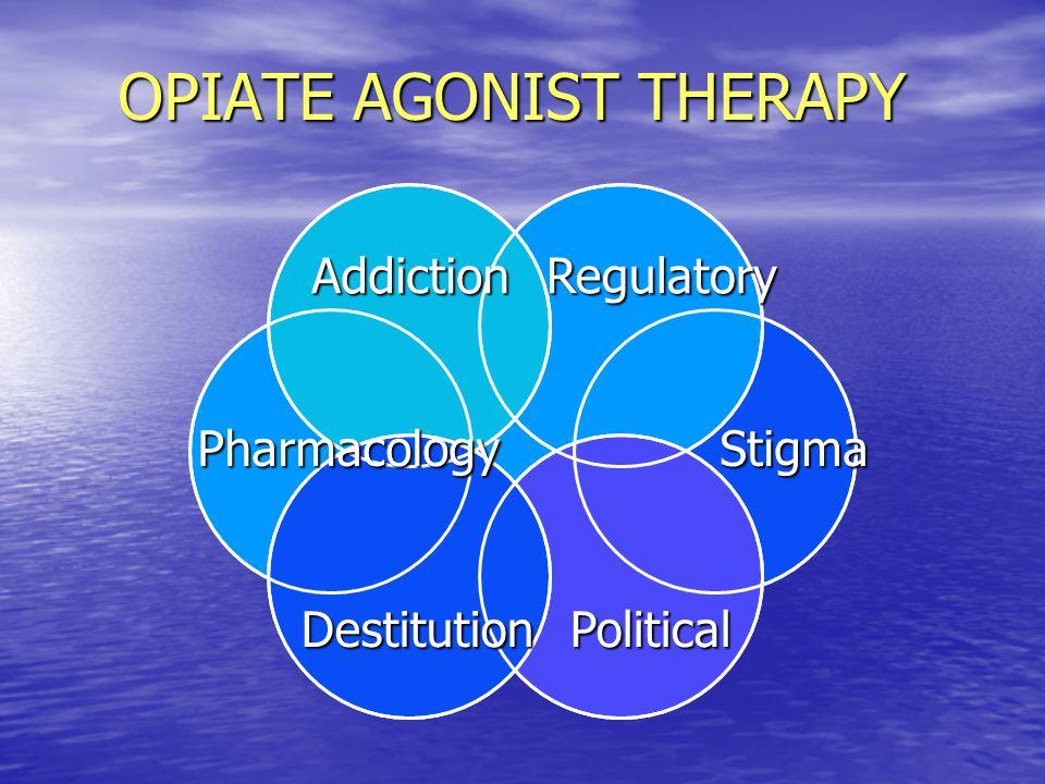 AccVTA FCX AMYG VP ABN Raphé LC GLU GABA ENK OPIOID GABA DYN 5HT NE HIPP PAG RETIC To dorsal horn END DA GLU Opiates ICSS Amphetamine Cocaine Opiates Cannabinoids Phencyclidine Ketamine Opiates Ethanol Barbiturates Benzodiazepines Nicotine Cannabinoids OPIOID HYPOTHAL LAT-TEG BNST NE CRF OFT MesoLimbic Dopaminergic Circuit Pleasure/Reward Center H2O, Food, Sex, Parenting, Social