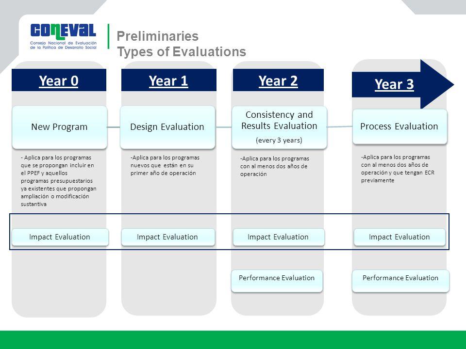 - Aplica para los programas que se propongan incluir en el PPEF y aquellos programas presupuestarios ya existentes que propongan ampliación o modificación sustantiva Impact Evaluation -Aplica para los programas nuevos que están en su primer año de operación -Aplica para los programas con al menos dos años de operación -Aplica para los programas con al menos dos años de operación y que tengan ECR previamente Impact Evaluation Performance Evaluation Year 0 Year 3 Year 2Year 1 New ProgramDesign Evaluation Consistency and Results Evaluation (every 3 years) Process Evaluation Impact Evaluation Preliminaries Types of Evaluations