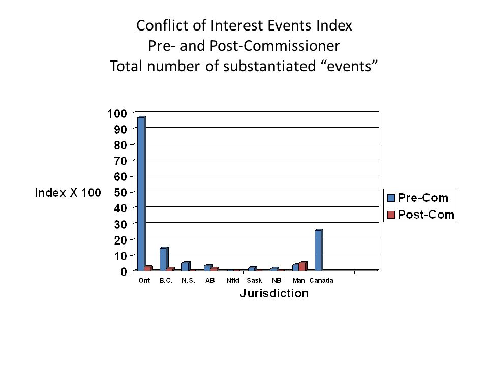 Conflict of Interest Events Index Pre- and Post-Commissioner Total number of substantiated events