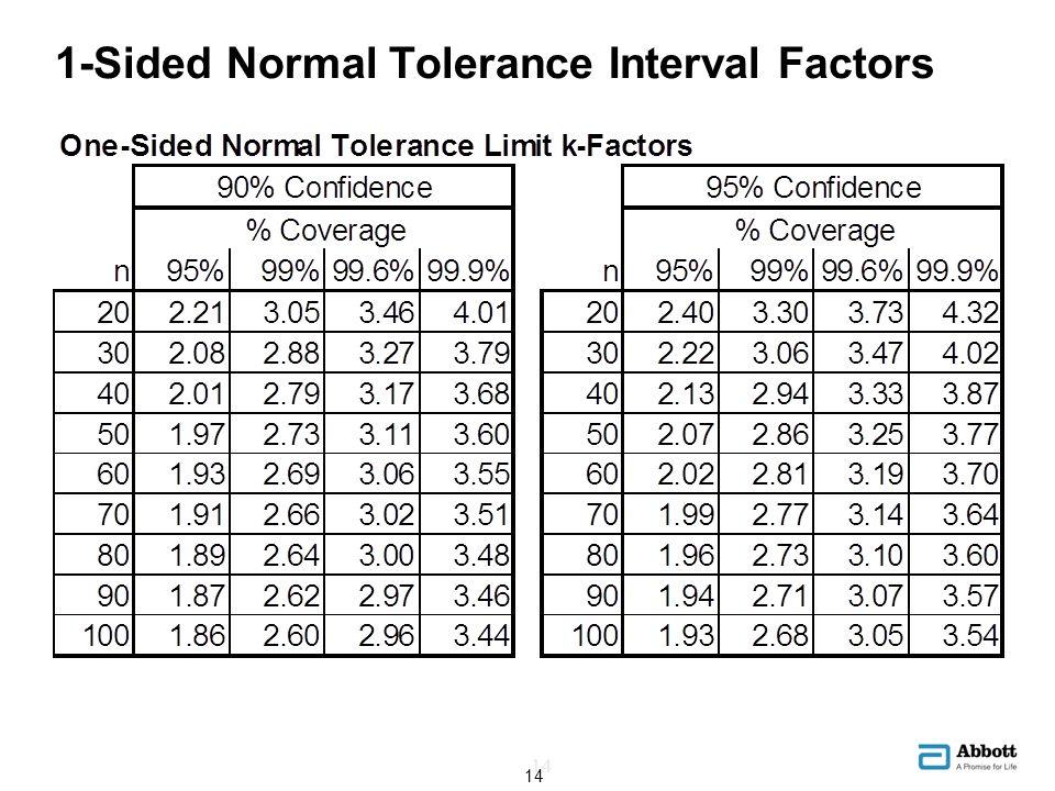 1-Sided Normal Tolerance Interval Factors 14