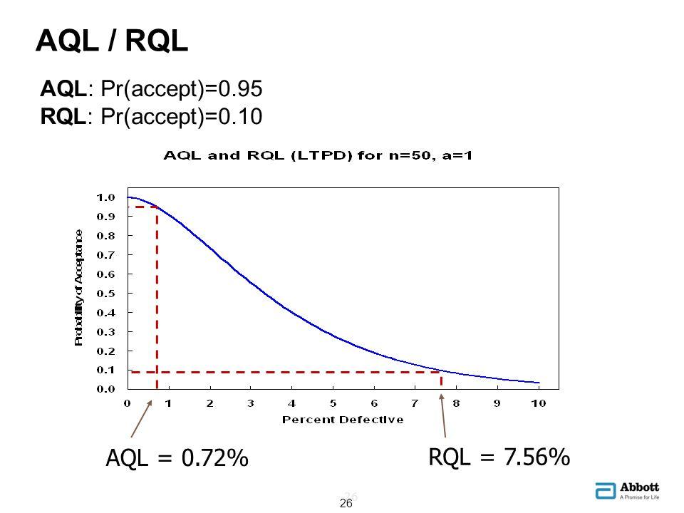 AQL / RQL 26 AQL: Pr(accept)=0.95 RQL: Pr(accept)=0.10 AQL = 0.72% RQL = 7.56% 26