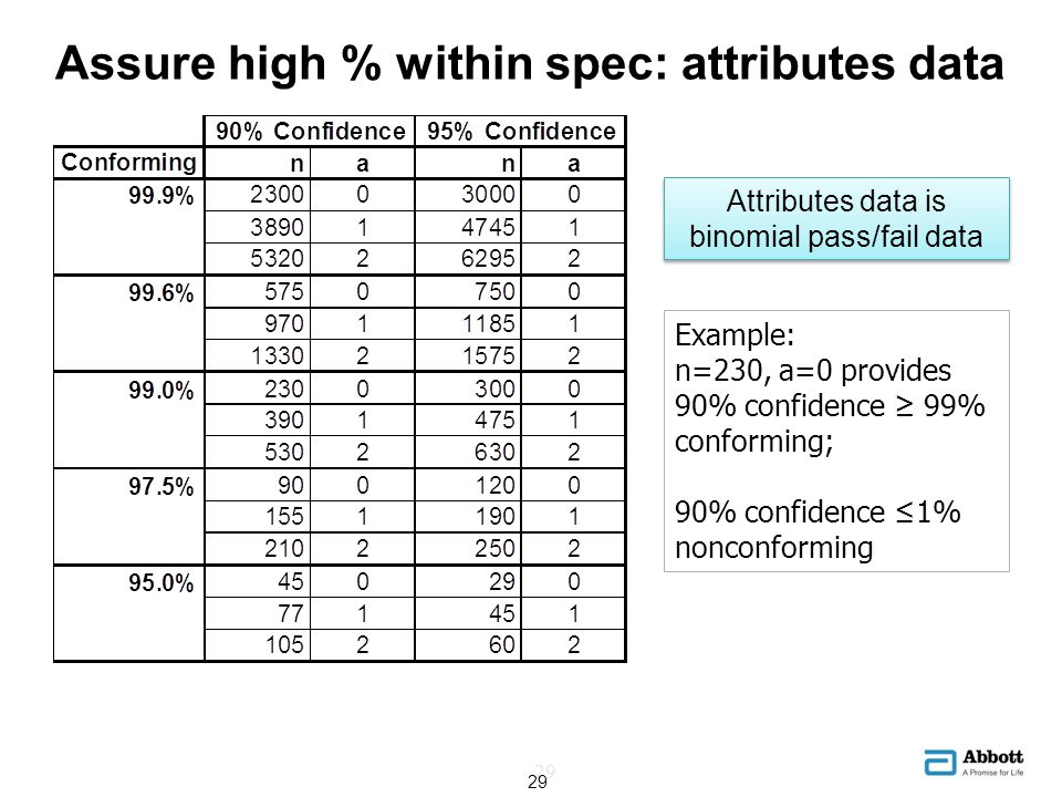 Assure high % within spec: attributes data Example: n=230, a=0 provides 90% confidence 99% conforming; 90% confidence 1% nonconforming Attributes data