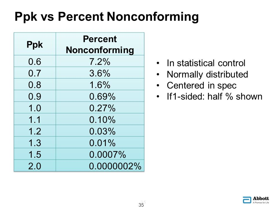 Ppk vs Percent Nonconforming In statistical control Normally distributed Centered in spec If1-sided: half % shown 35