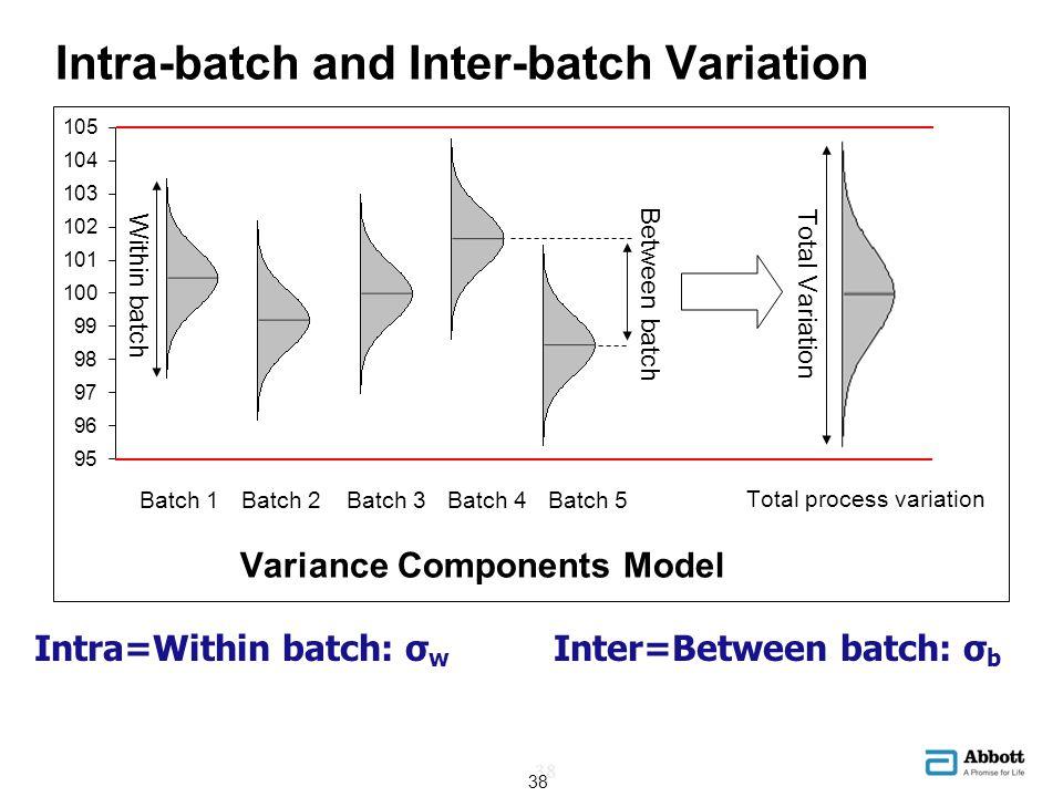 Intra-batch and Inter-batch Variation Intra=Within batch: σ w Inter=Between batch: σ b 38