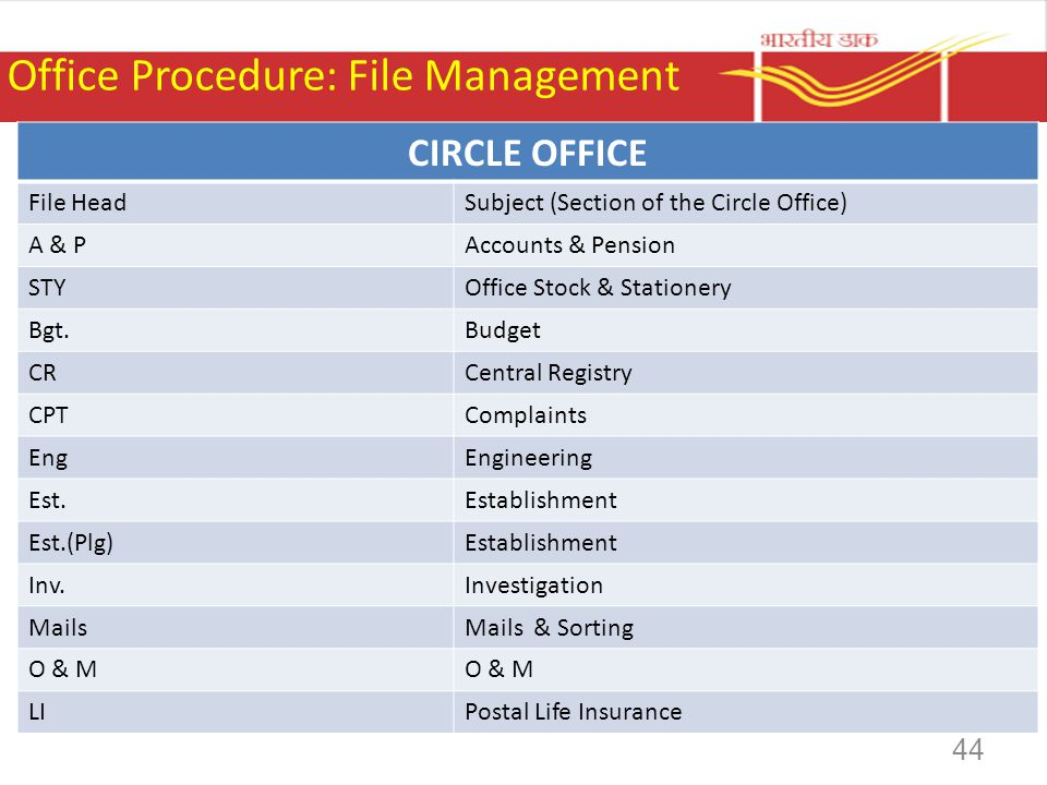 Office Procedure: File Management CIRCLE OFFICE File HeadSubject (Section of the Circle Office) A & PAccounts & Pension STYOffice Stock & Stationery B