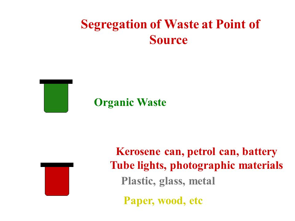 Paper, wood, etc Plastic, glass, metal Organic Waste Kerosene can, petrol can, battery Tube lights, photographic materials Segregation of Waste at Point of Source