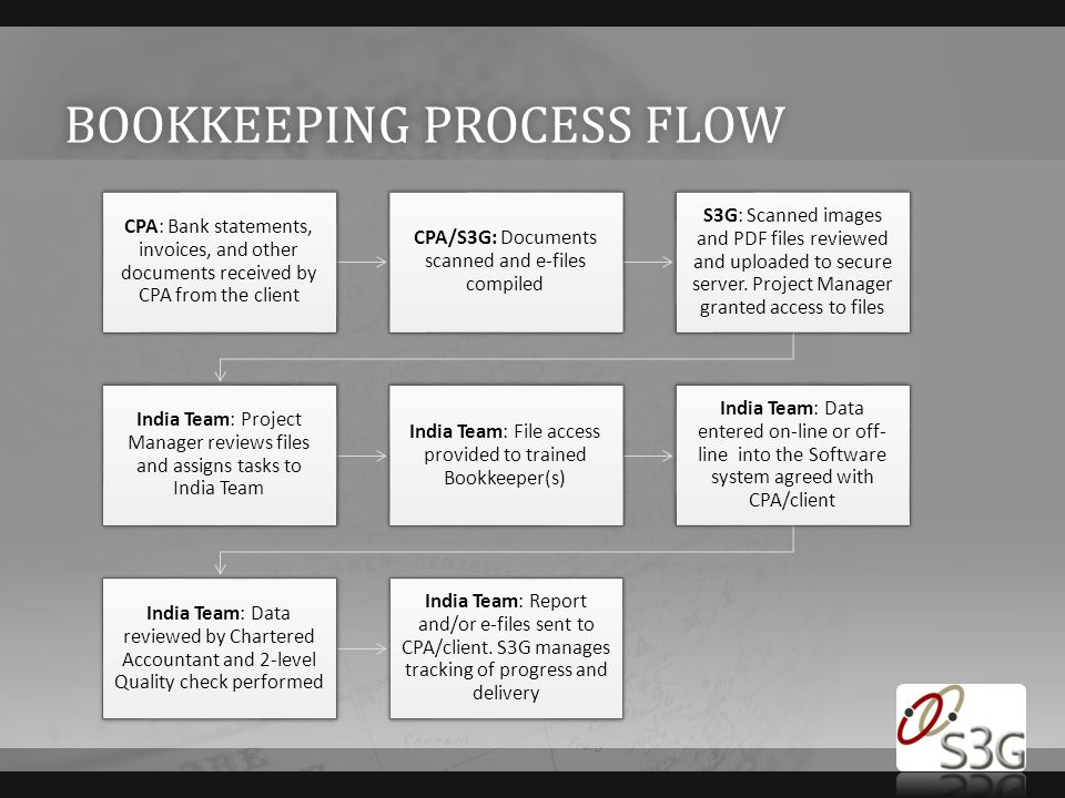 BOOKKEEPING PROCESS FLOWBOOKKEEPING PROCESS FLOW CPA: Bank statements, invoices, and other documents received by CPA from the client CPA/S3G: Documents scanned and e-files compiled S3G: Scanned images and PDF files reviewed and uploaded to secure server.