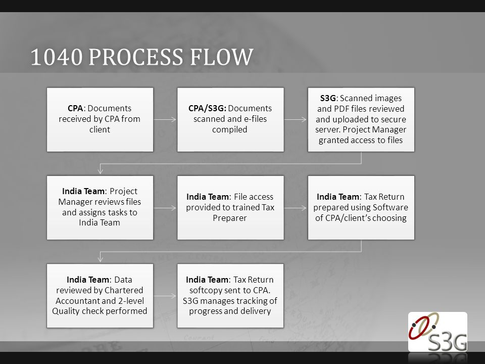1040 PROCESS FLOW1040 PROCESS FLOW CPA: Documents received by CPA from client CPA/S3G: Documents scanned and e-files compiled S3G: Scanned images and PDF files reviewed and uploaded to secure server.