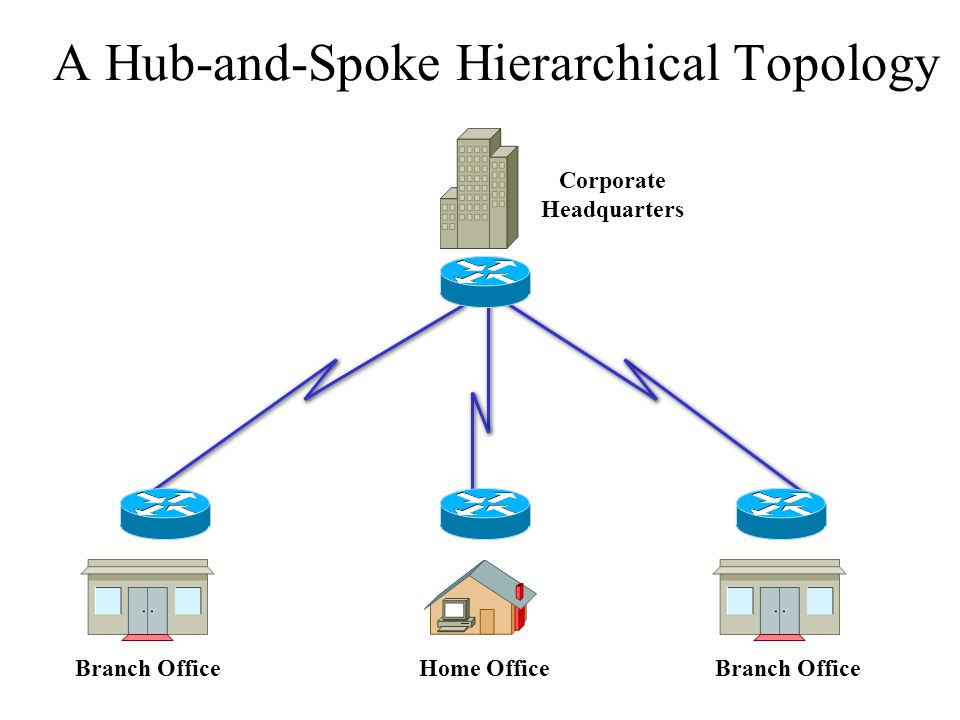 A Hub-and-Spoke Hierarchical Topology Corporate Headquarters Branch Office Home Office