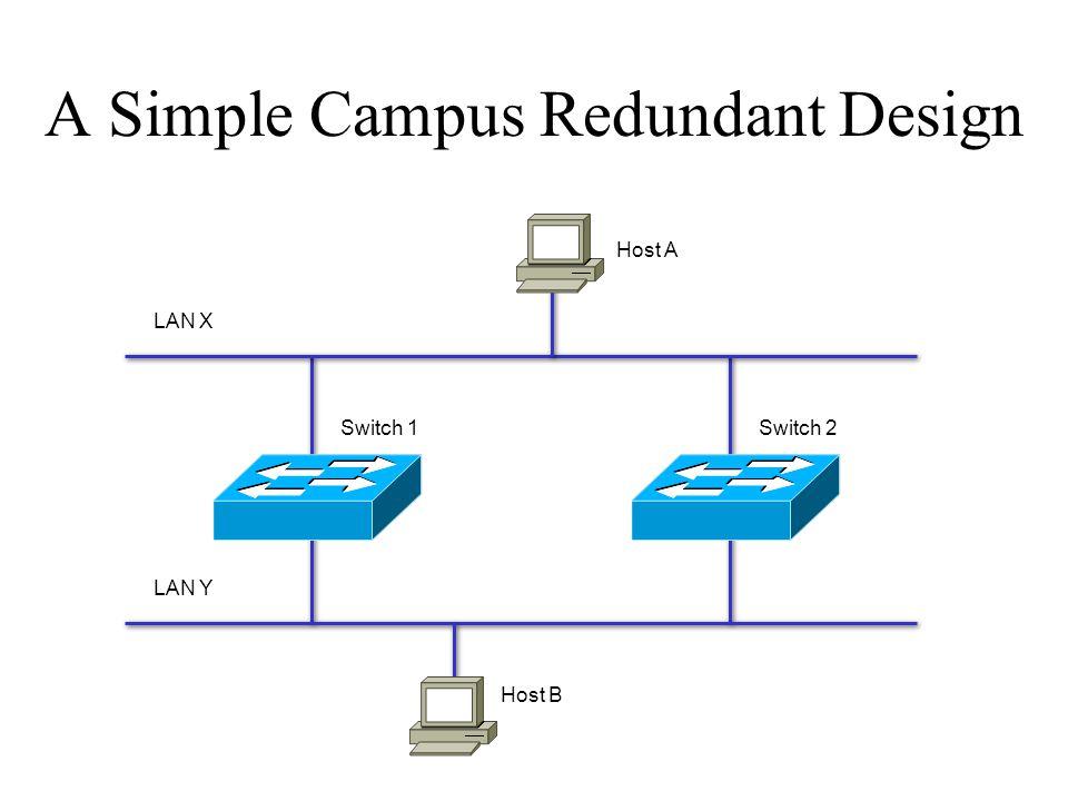A Simple Campus Redundant Design Host A Host B LAN X LAN Y Switch 1Switch 2