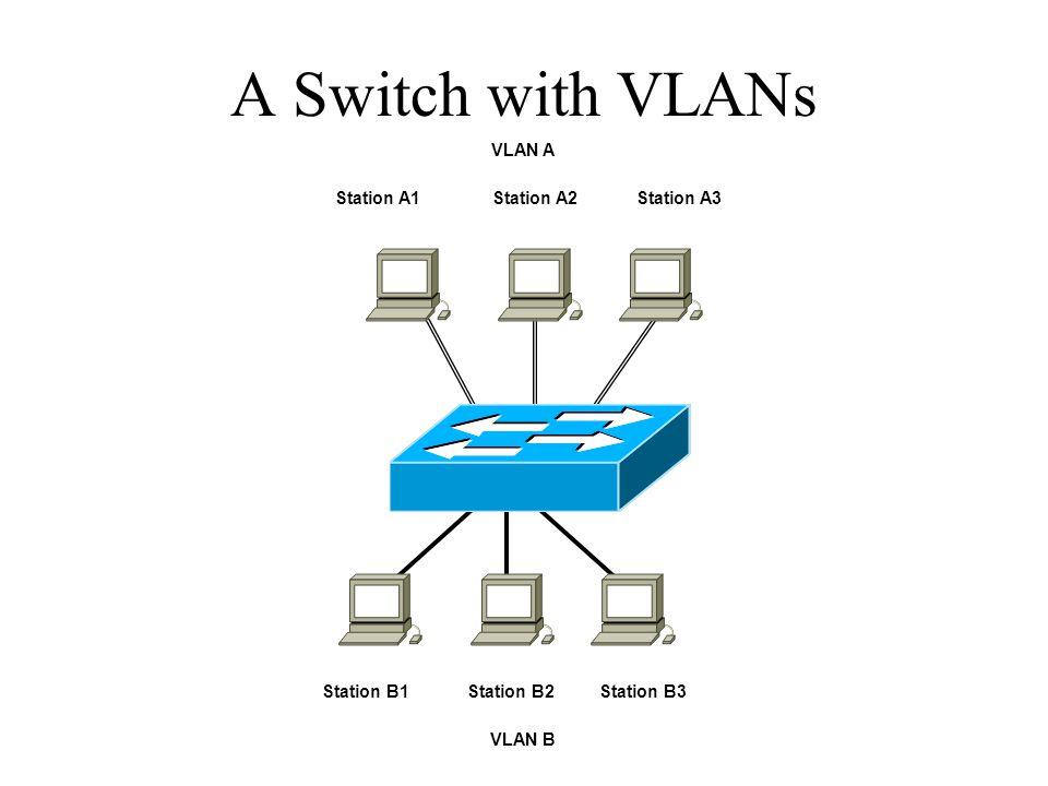 A Switch with VLANs Station A1Station A2Station A3 VLAN A Station B1Station B2Station B3 VLAN B