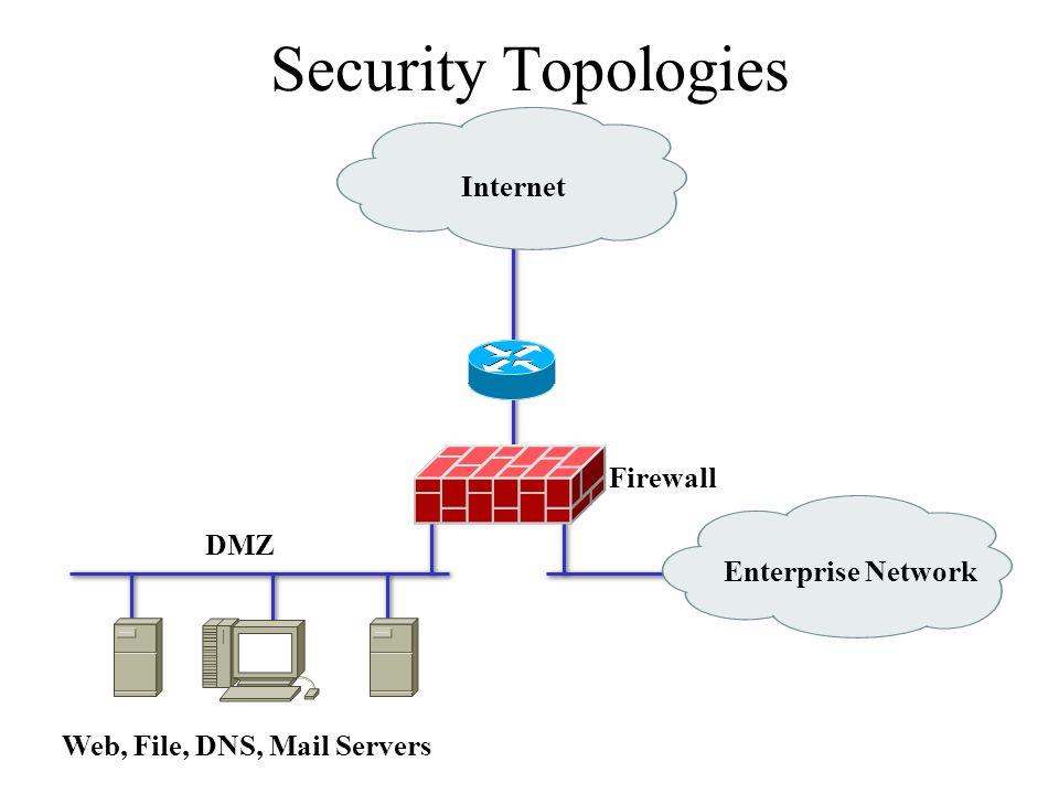 Security Topologies Internet Enterprise Network DMZ Web, File, DNS, Mail Servers Firewall
