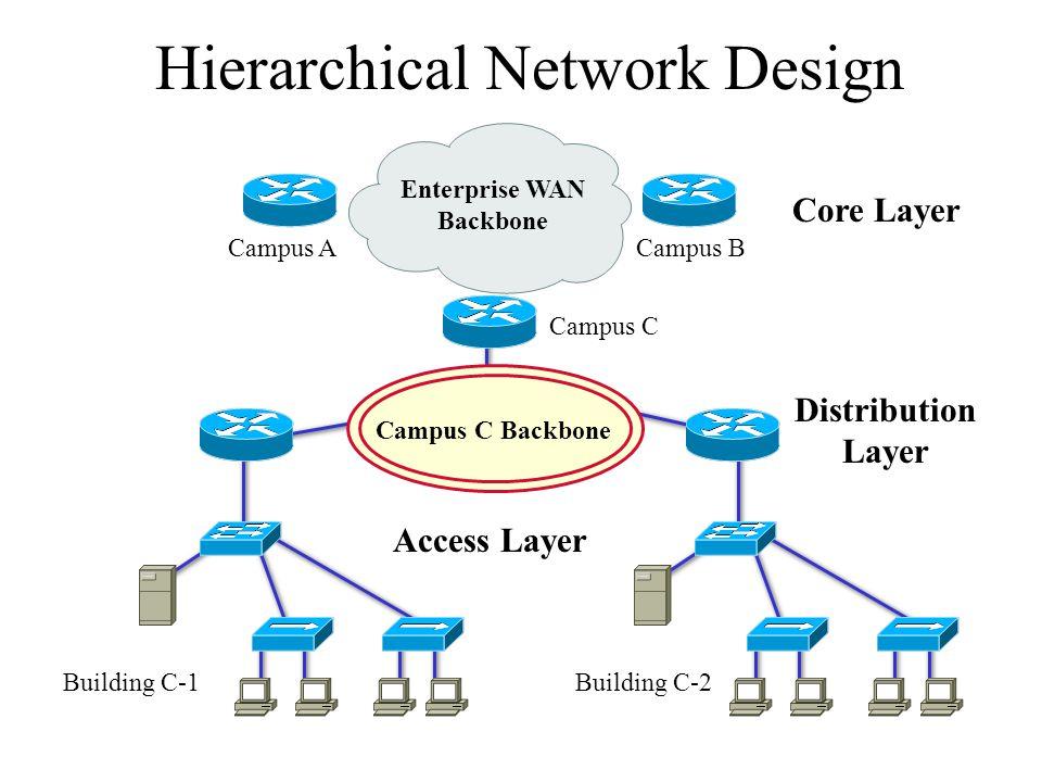 Hierarchical Network Design Enterprise WAN Backbone Campus ACampus B Campus C Building C-1Building C-2 Campus C Backbone Core Layer Distribution Layer Access Layer