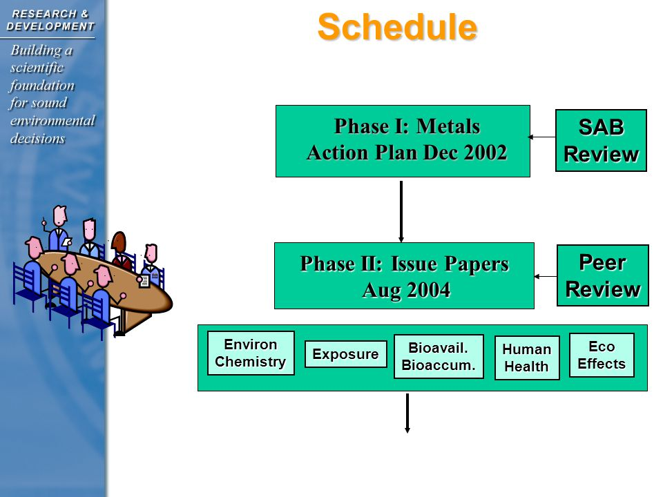 Phase III: Draft Metals Framework June 2004 Phase IV: Final Document and Agency Implementation Jan 2007 Implementation Jan 2007Schedule Phase III: Draft Metals Framework Dec 2004 Peer Input Workshop July 2004 SAB Review Feb 2005 - 2006 InterAgency Review August 2006 IntraAgency Review July 2006