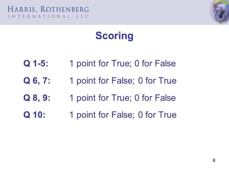 7 Score Interpretation 0-5Uh oh, its time for charm school.