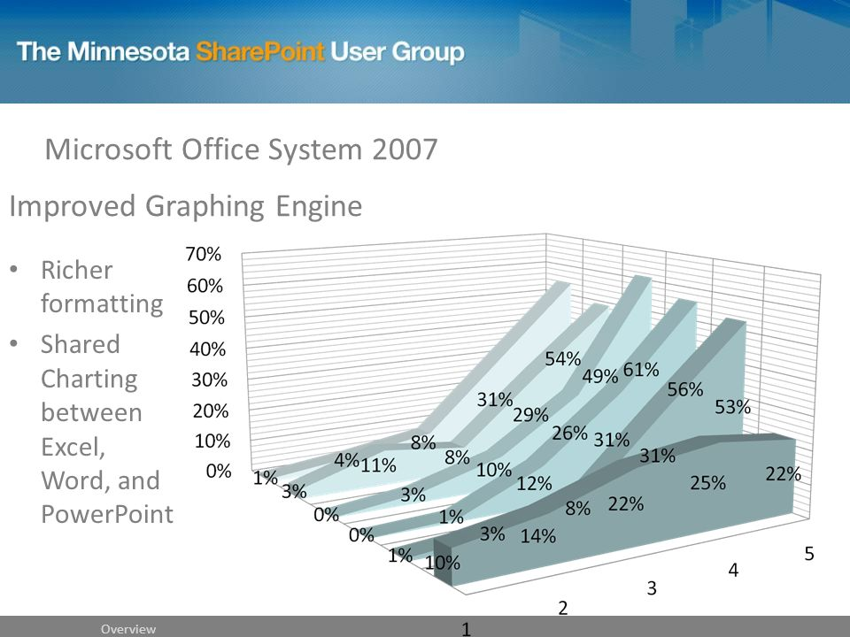 Improved Graphing Engine Richer formatting Shared Charting between Excel, Word, and PowerPoint Microsoft Office System 2007 Overview