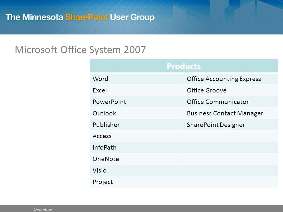 Microsoft Office System 2007 Overview Products WordOffice Accounting Express ExcelOffice Groove PowerPointOffice Communicator OutlookBusiness Contact Manager PublisherSharePoint Designer Access InfoPath OneNote Visio Project
