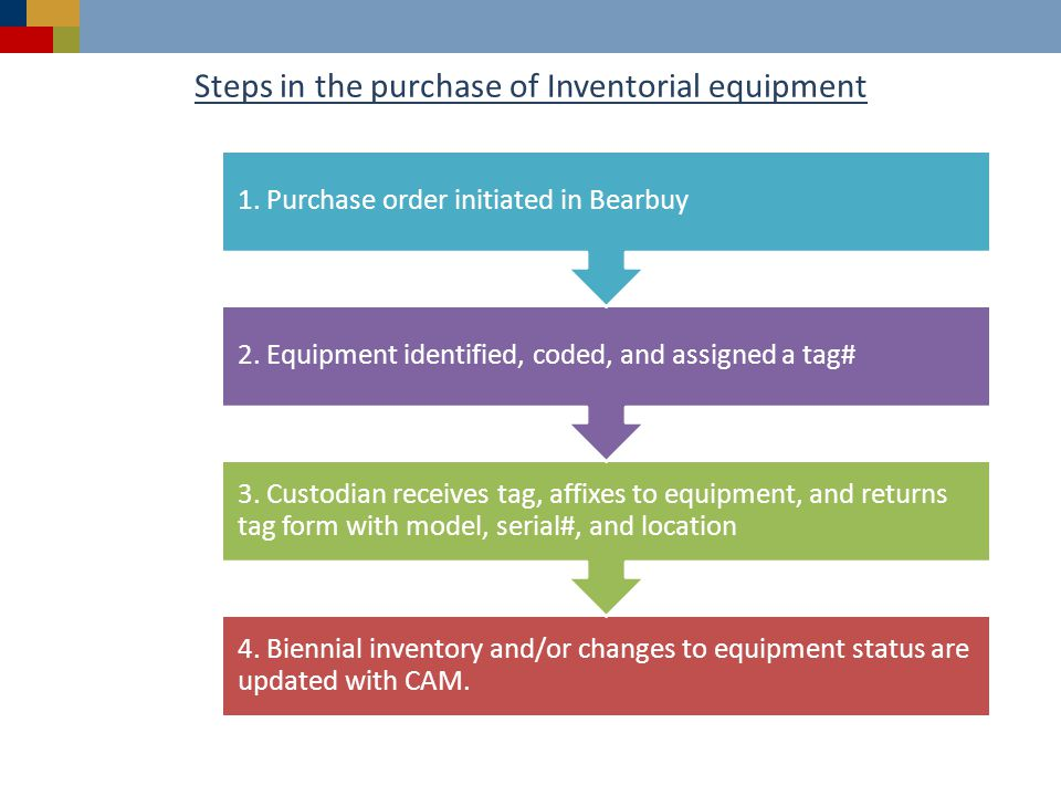 Steps in the purchase of Inventorial equipment 4.