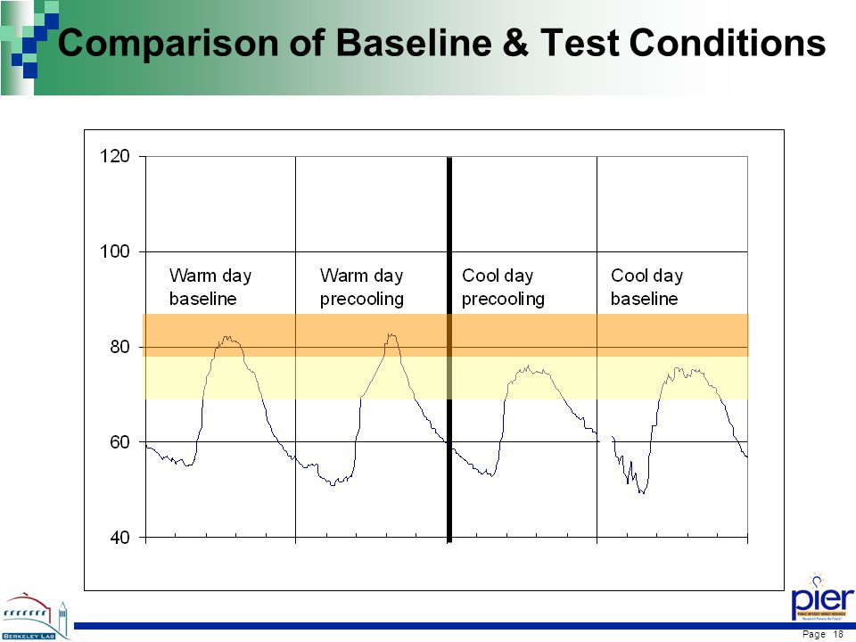 Page 18 Comparison of Baseline & Test Conditions