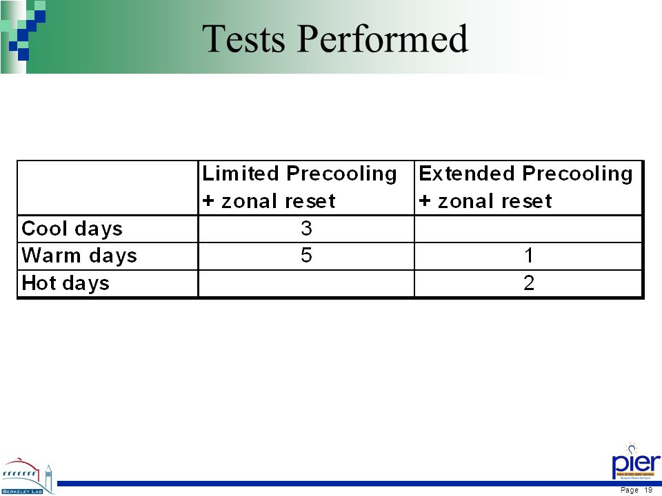 Page 19 Tests Performed
