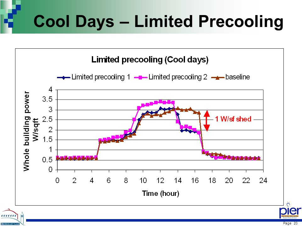 Page 20 Cool Days – Limited Precooling