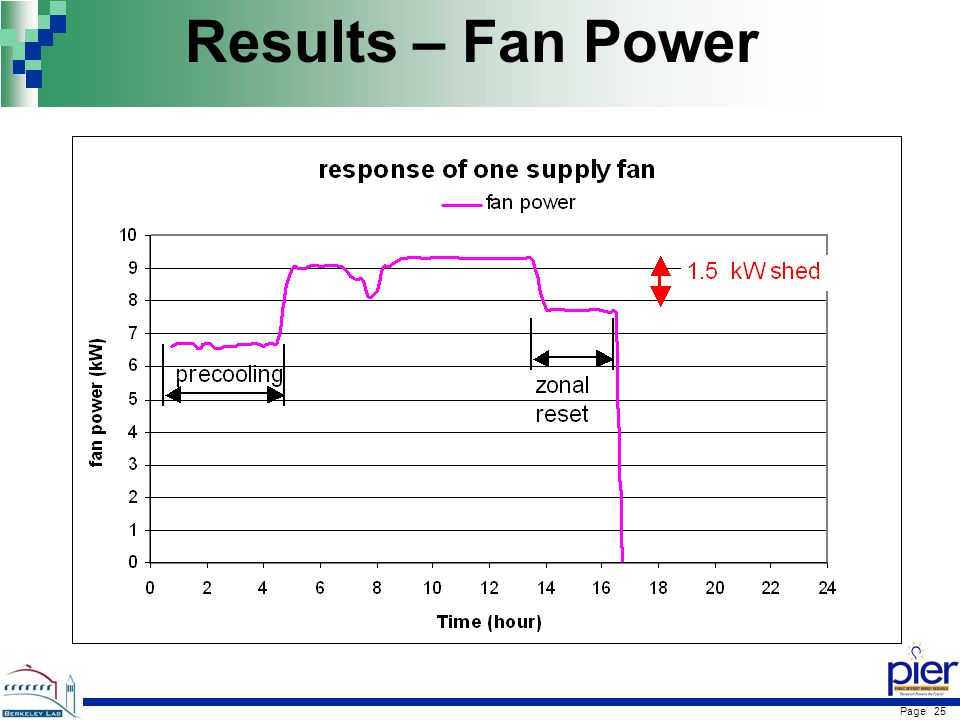 Page 25 Results – Fan Power