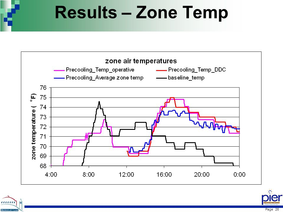 Page 26 Results – Zone Temp