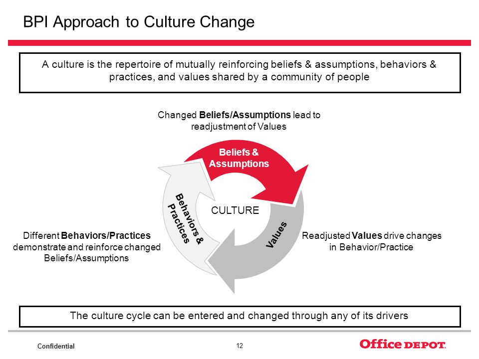 Confidential 12 BPI Approach to Culture Change A culture is the repertoire of mutually reinforcing beliefs & assumptions, behaviors & practices, and v