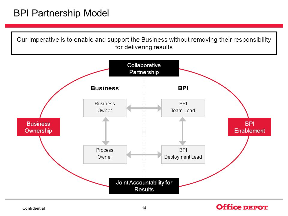 Confidential 14 BPI Partnership Model Our imperative is to enable and support the Business without removing their responsibility for delivering result