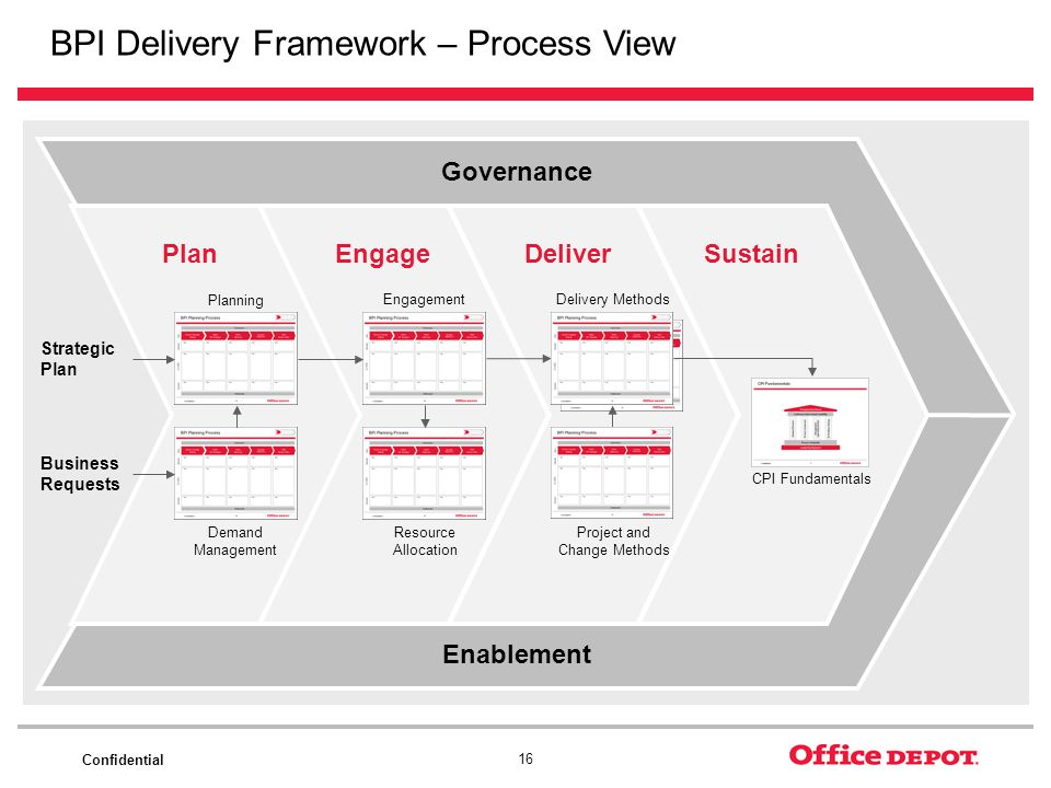 Confidential 16 BPI Delivery Framework – Process View PlanEngageDeliverSustain Governance Enablement Strategic Plan Business Requests Planning Demand