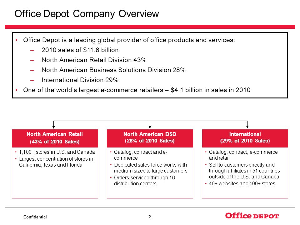 Confidential 2 Office Depot Company Overview North American Retail (43% of 2010 Sales) 1,100+ stores in U.S. and Canada Largest concentration of store