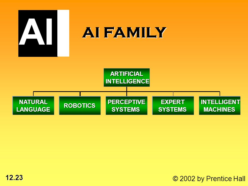 12.23 © 2002 by Prentice Hall AI FAMILY NATURAL LANGUAGE ROBOTICS PERCEPTIVE SYSTEMS EXPERT SYSTEMS INTELLIGENT MACHINES ARTIFICIAL INTELLIGENCE AI