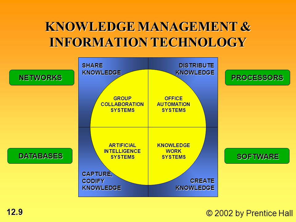 12.9 © 2002 by Prentice Hall KNOWLEDGE MANAGEMENT & INFORMATION TECHNOLOGY SHARE KNOWLEDGE DISTRIBUTE KNOWLEDGE CREATE KNOWLEDGE CAPTURE, CODIFY KNOWL