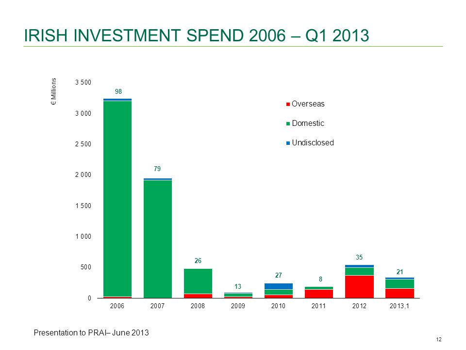 12CBRE ANALYSIS | Office Availability & Vacancy Rates | May 2013 IRISH INVESTMENT SPEND 2006 – Q Presentation to NTMA Presentation to PRAI– June 2013