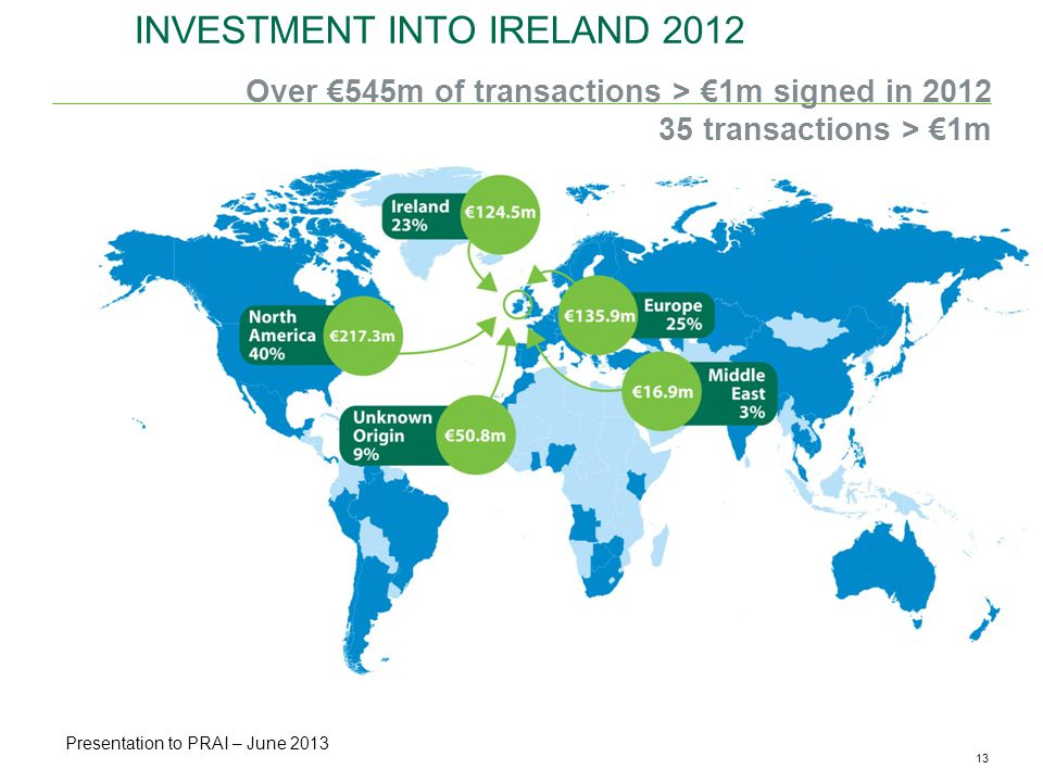 13CBRE ANALYSIS | Office Availability & Vacancy Rates | May 2013 INVESTMENT INTO IRELAND 2012 Over 545m of transactions > 1m signed in transactions > 1m Presentation to NTMA Presentation to PRAI – June 2013