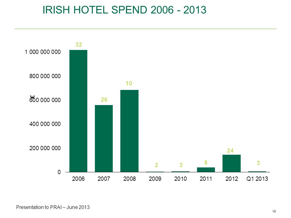 18CBRE ANALYSIS | Office Availability & Vacancy Rates | May 2013 IRISH HOTEL SPEND Presentation to NTMA Presentation to PRAI – June 2013