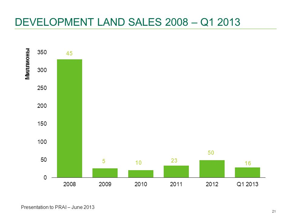 21CBRE ANALYSIS | Office Availability & Vacancy Rates | May 2013 DEVELOPMENT LAND SALES 2008 – Q Presentation to PRAI – June 2013